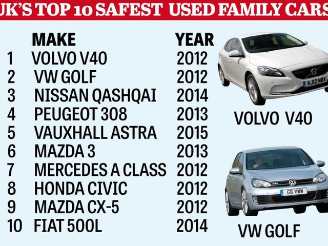 Car Buyers Putting Looks Before Safety Doncaster Free Press
